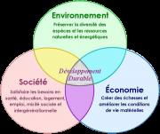 les-3-piliers-du-developpement-durable